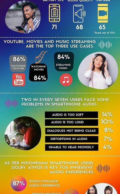 Hasil Studi CMR Mengungkapkan Konsumen Indonesia  Mencari Pengalaman Audio-‐Visual yang Imersif di Neo Normal
